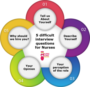 Five Difficult Interview Questions For Nurses