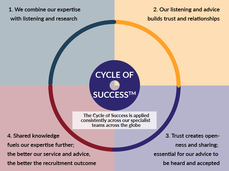 Claremont Consulting recruits on a model we call the Cycle of Success