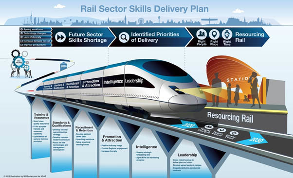Rail sector skills delivery plan infographic