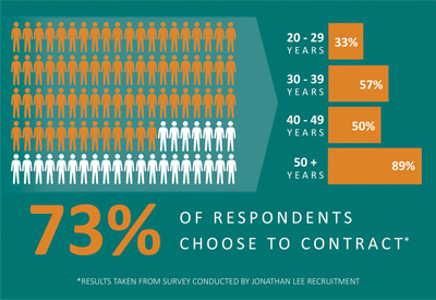 73 percent of respondents choose to contract