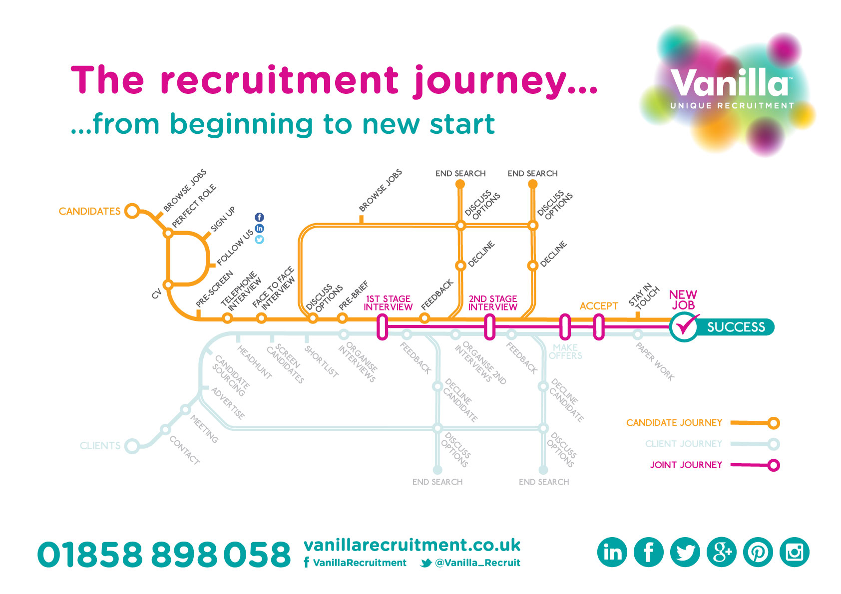 The Recruitment Journey Map
