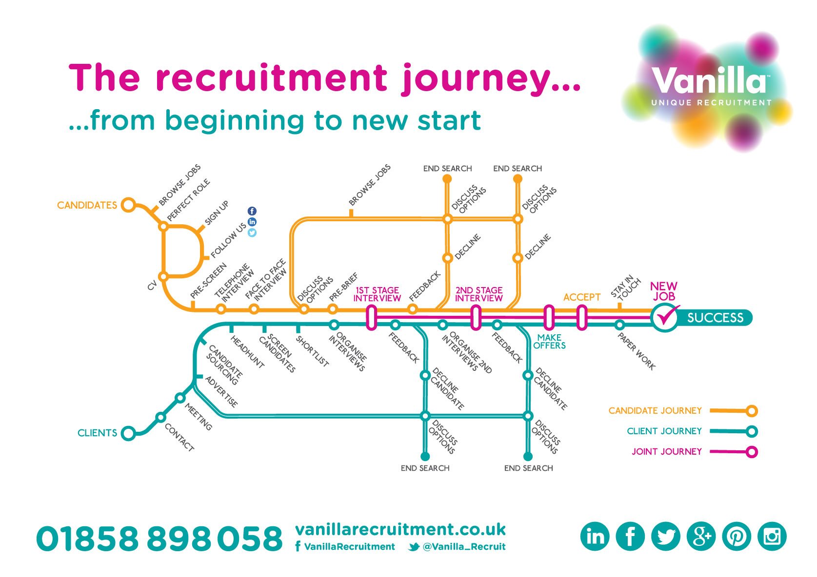 Client Journey - The Recruitment Journey from Beginning to New Start on