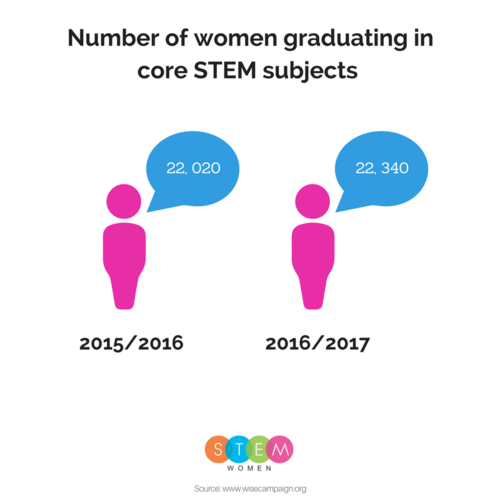 Stem Schools Uk: Percentage Of Women In STEM Statistics