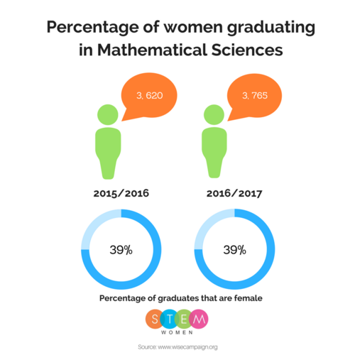 Percentage of Women in STEM