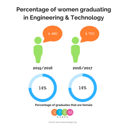 women in stem uk