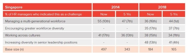 Percentage of HR managers who indicated challenges in the workplace in Singapore
