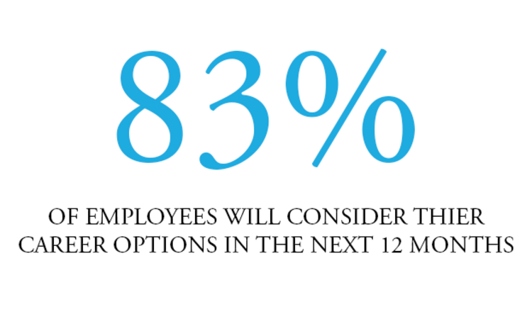 83% of employees will consider their property career options in the next 12 months