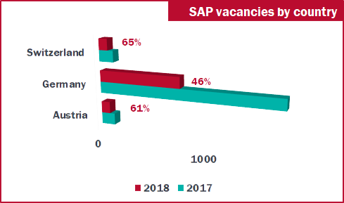 Sap Resource Demand In Dach Region Red Sap Solutions