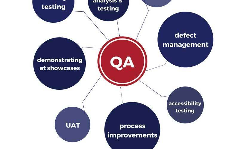 QA and its sectors