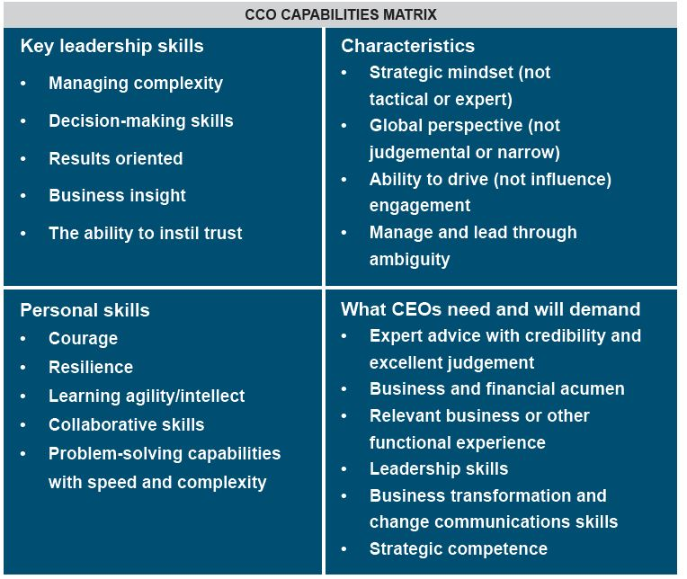 CCO Capabilities Matrix