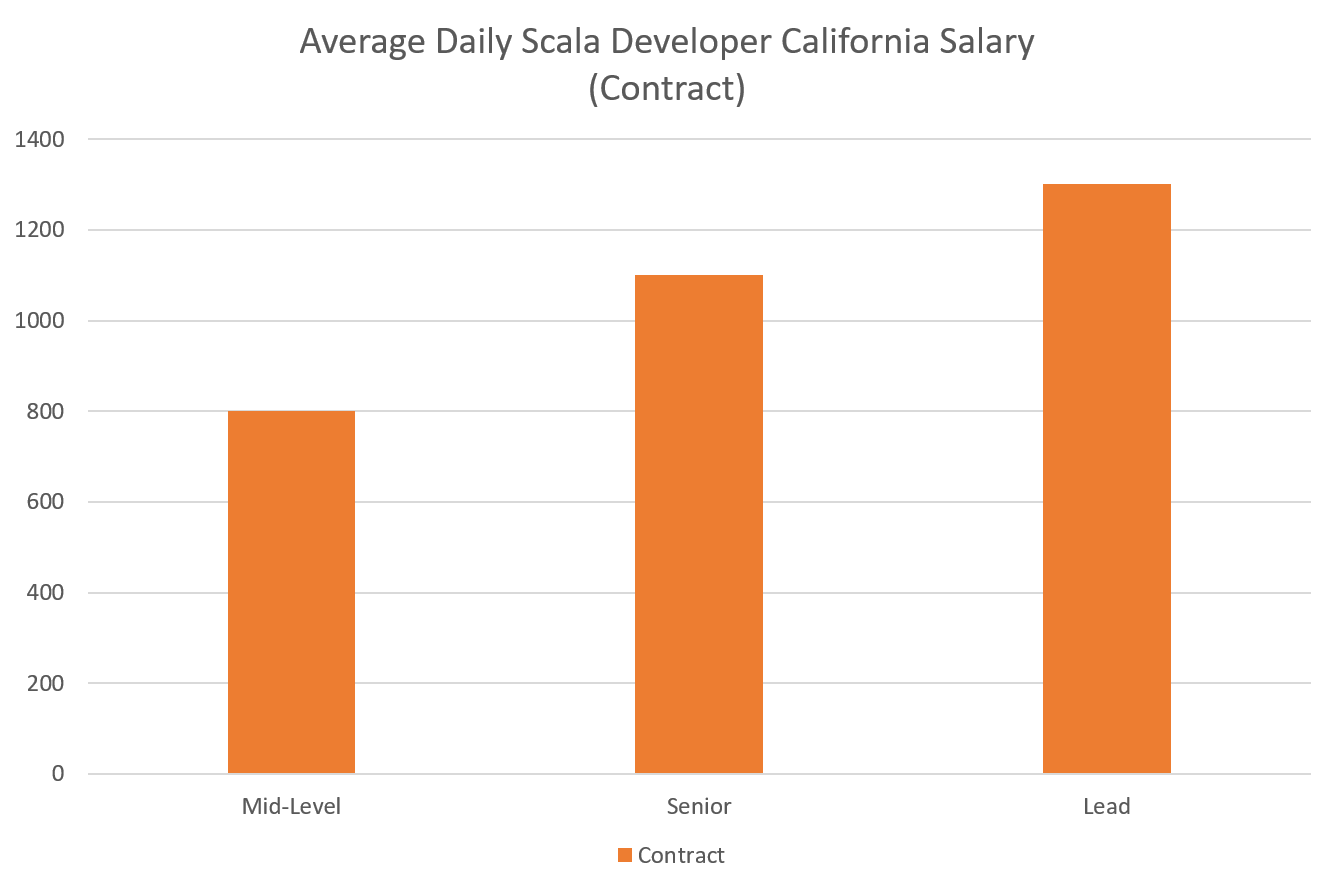 What is the average Scala Salary in California? - Signify