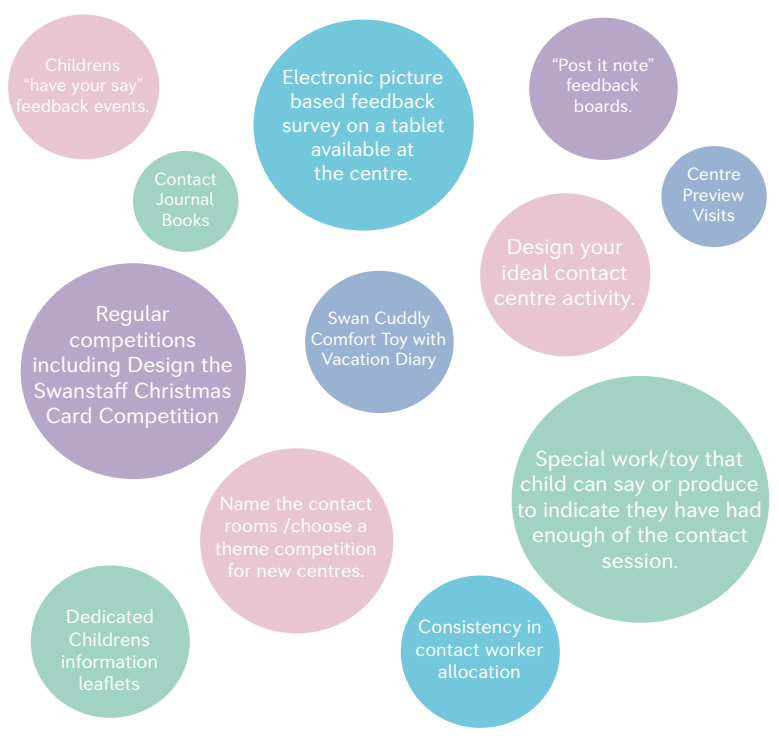 swan family centres infographic