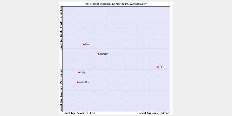 PHP compared to competitors