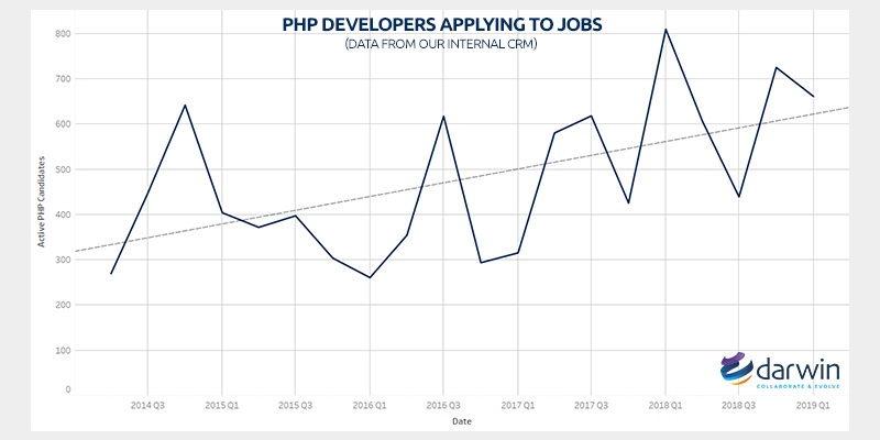Number of PHP developers applying to jobs