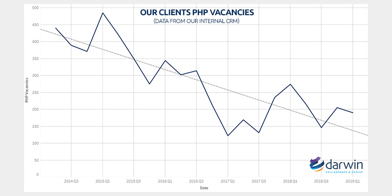 PHP vacancies across Europe