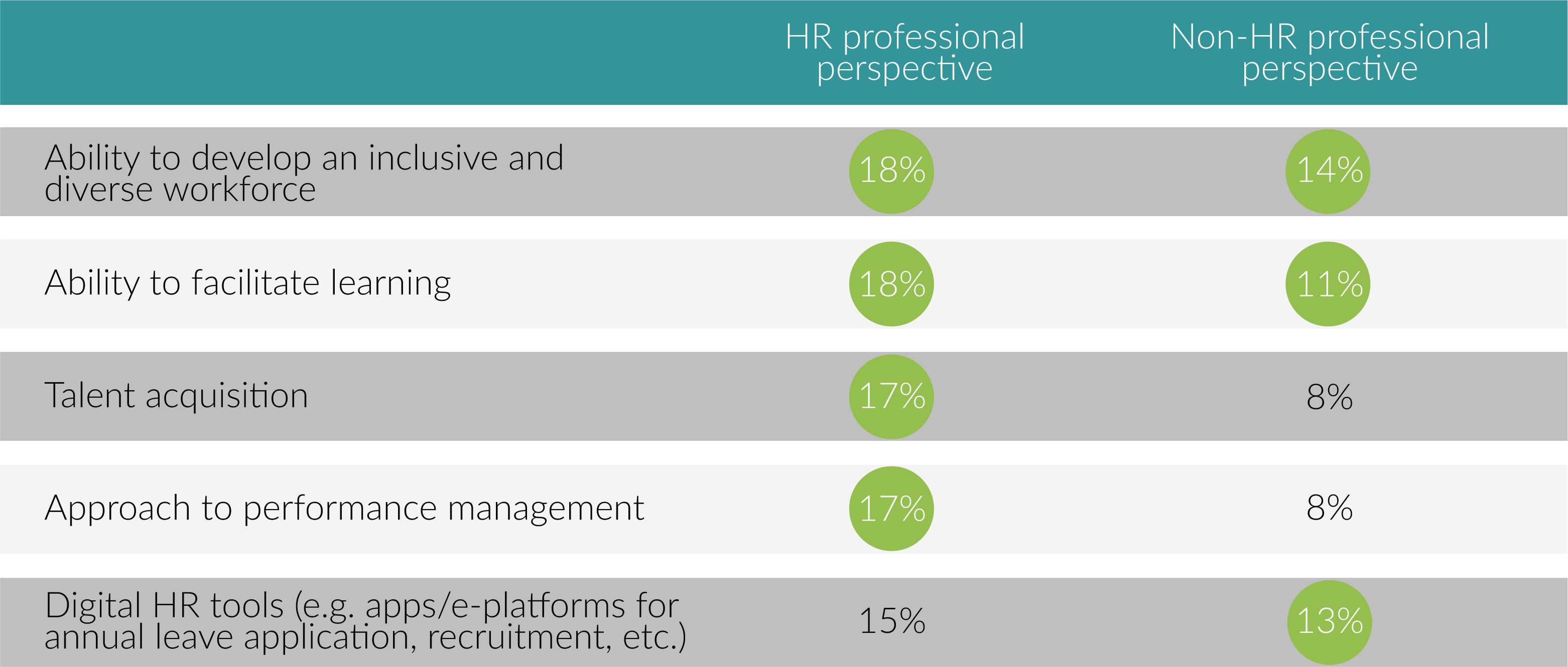 Top three areas in which the HR function's capability is considered to be excellent