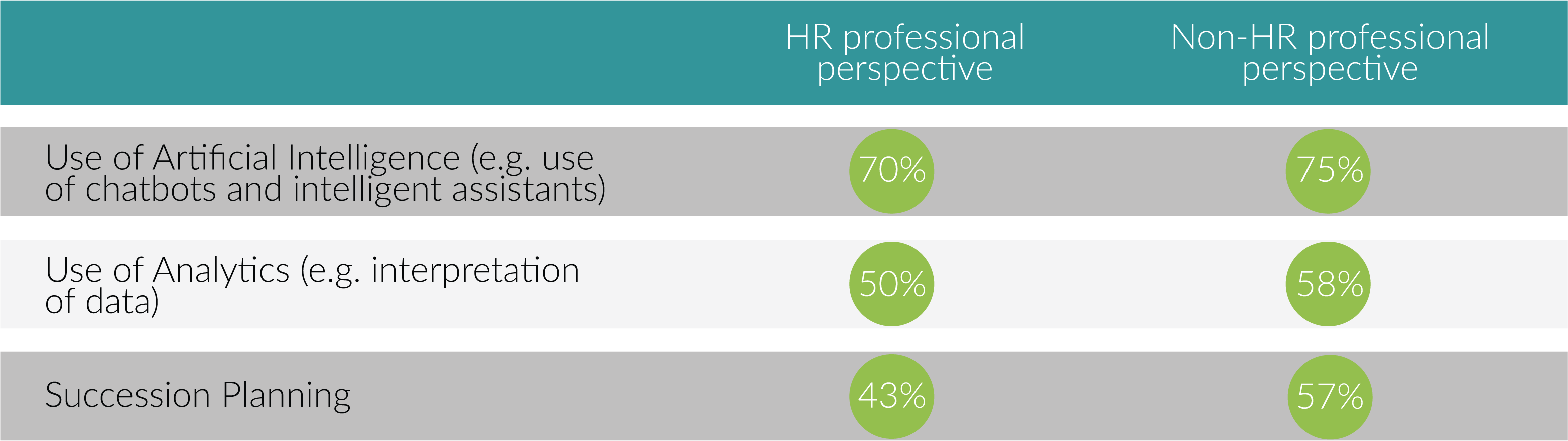 Top three areas in which the HR function's capability is considered to be weak
