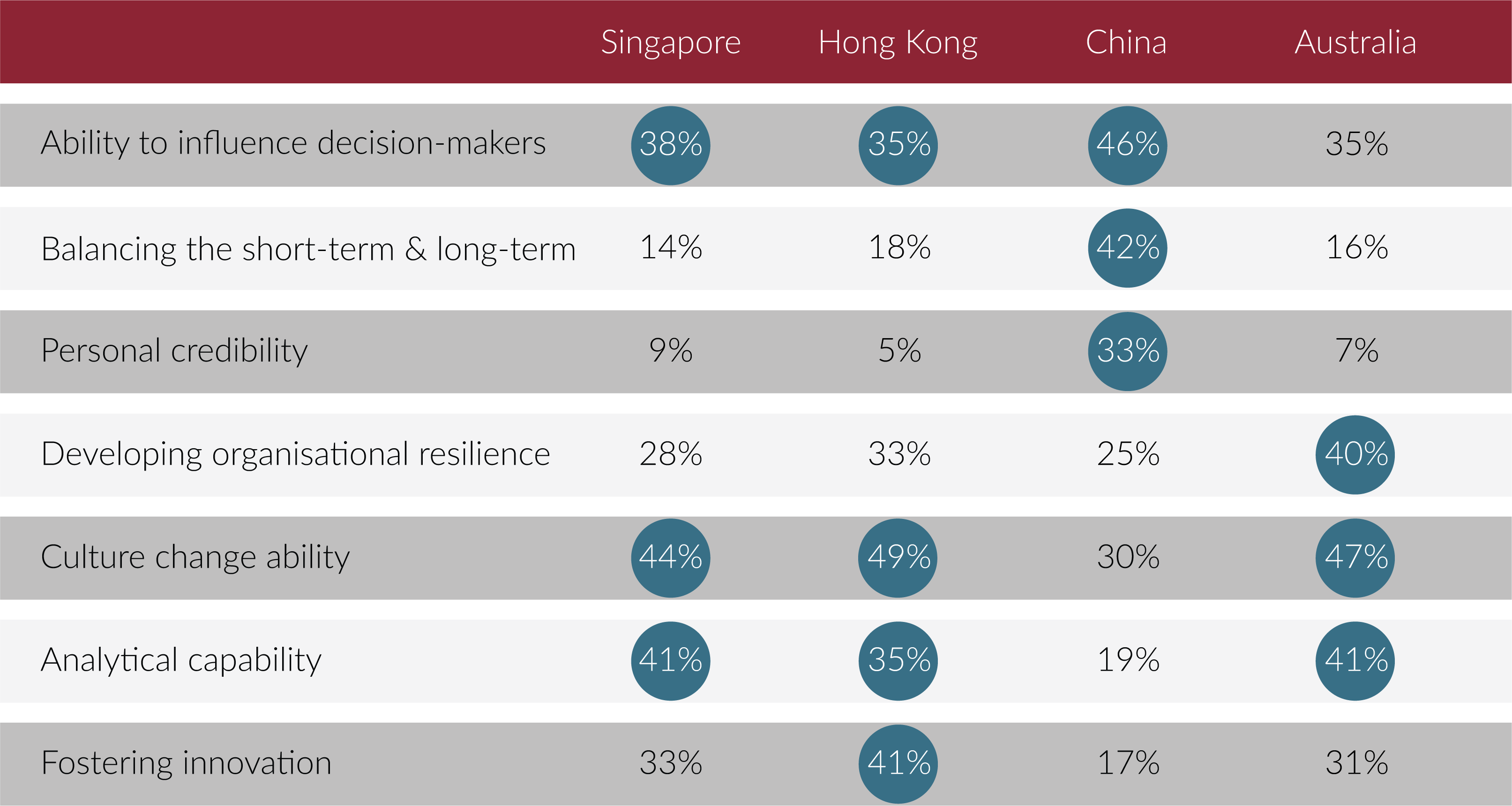 Top three compentencies HR functions most need to change or develop over the next 5-10 years
