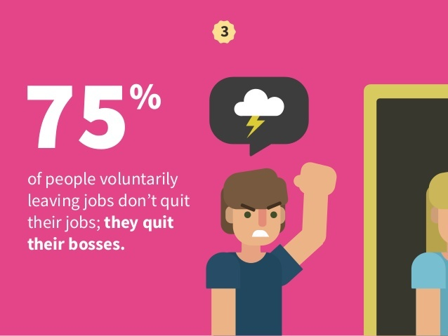 People don't Quit their job - they Quit their Manager! Image