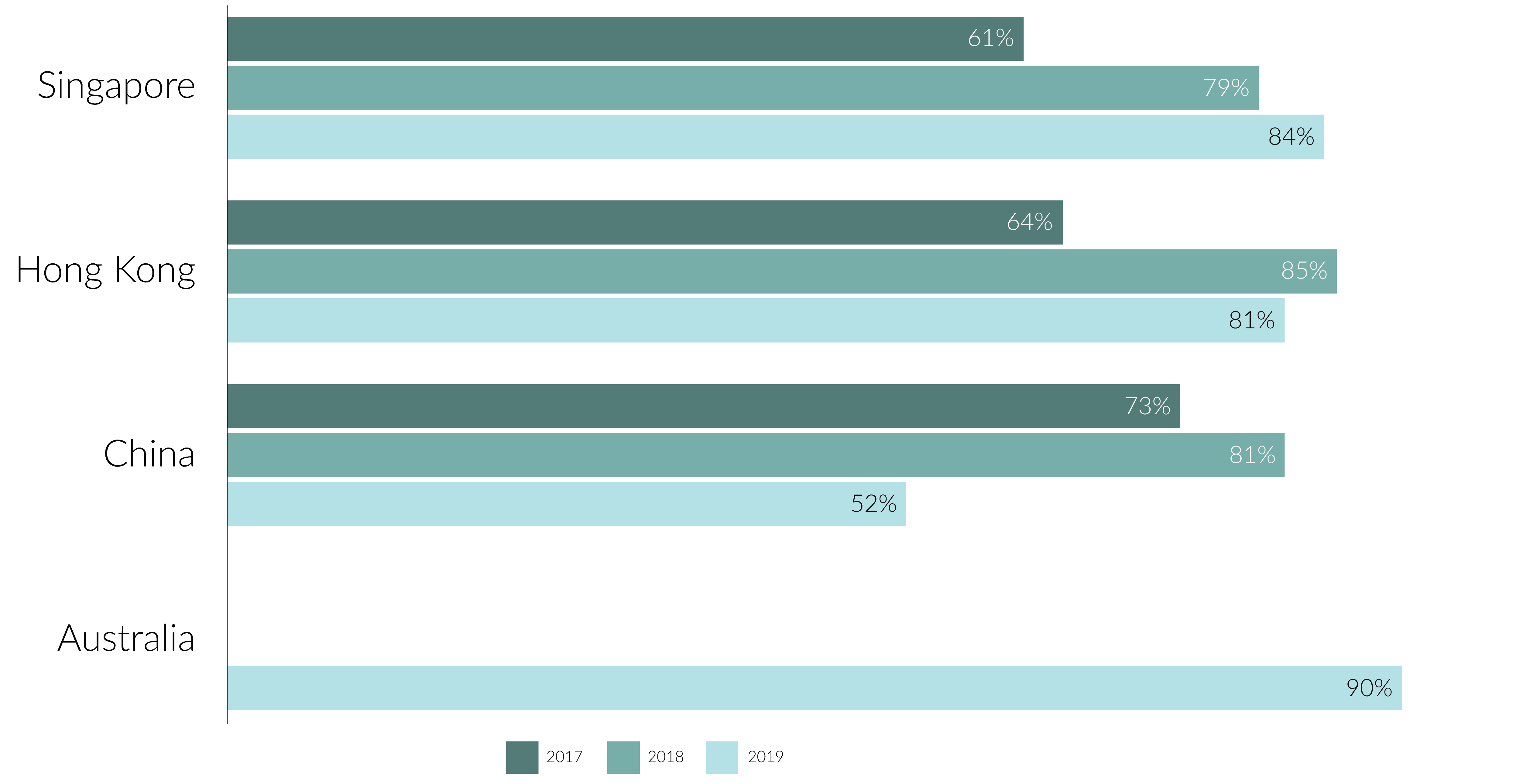 Infographic 1: Percentage of respondents who indicated 'agree' that organisations are more accepting of difference