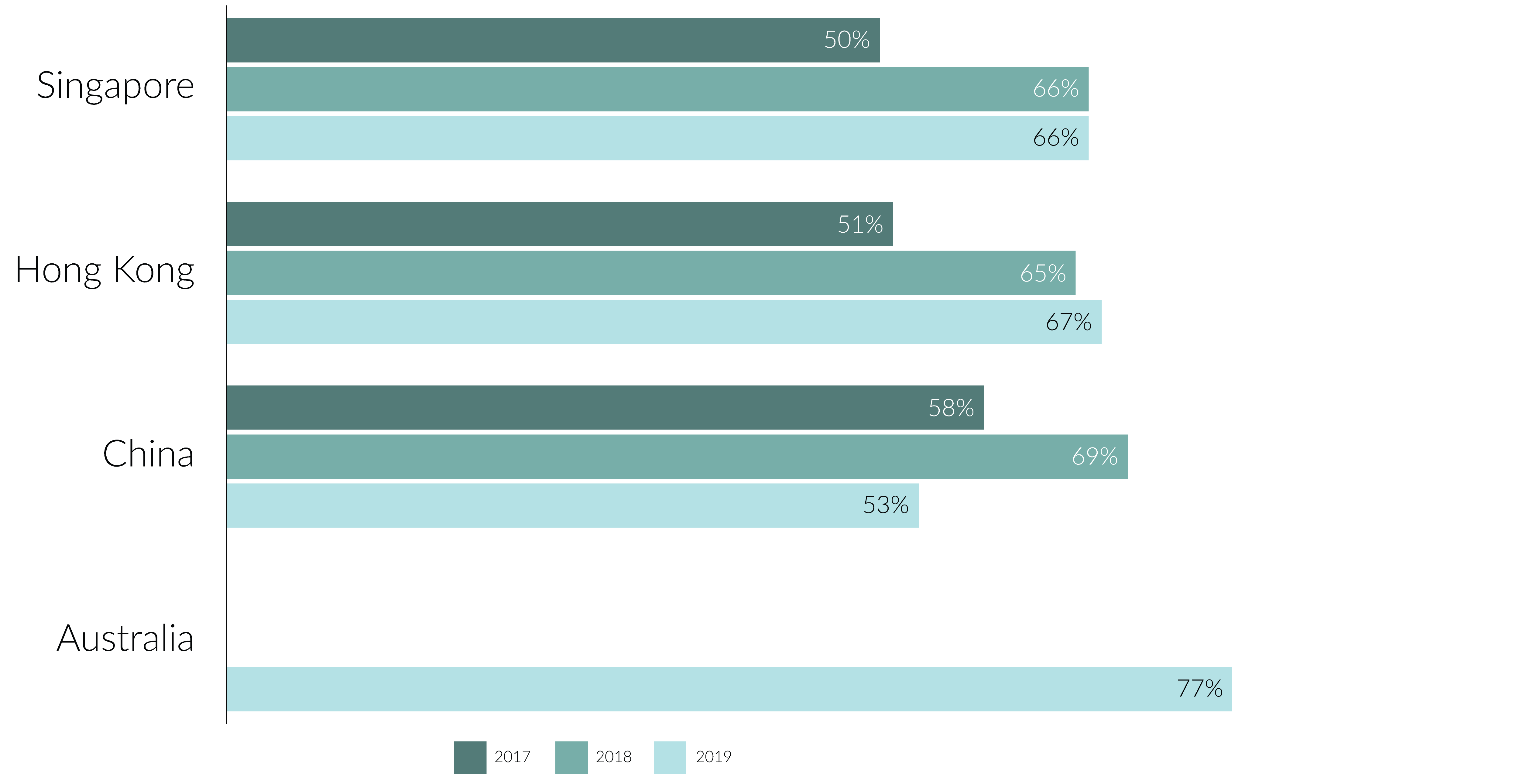 Infographic 2: Percentage of respondents who indicated 'agree' that organisations are more accepting of difference when it comes to talent acquisition and retention