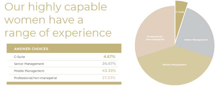 Our highly capable women have a range of experience graph