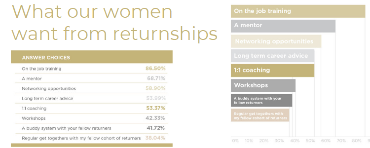 What our women want from returnships