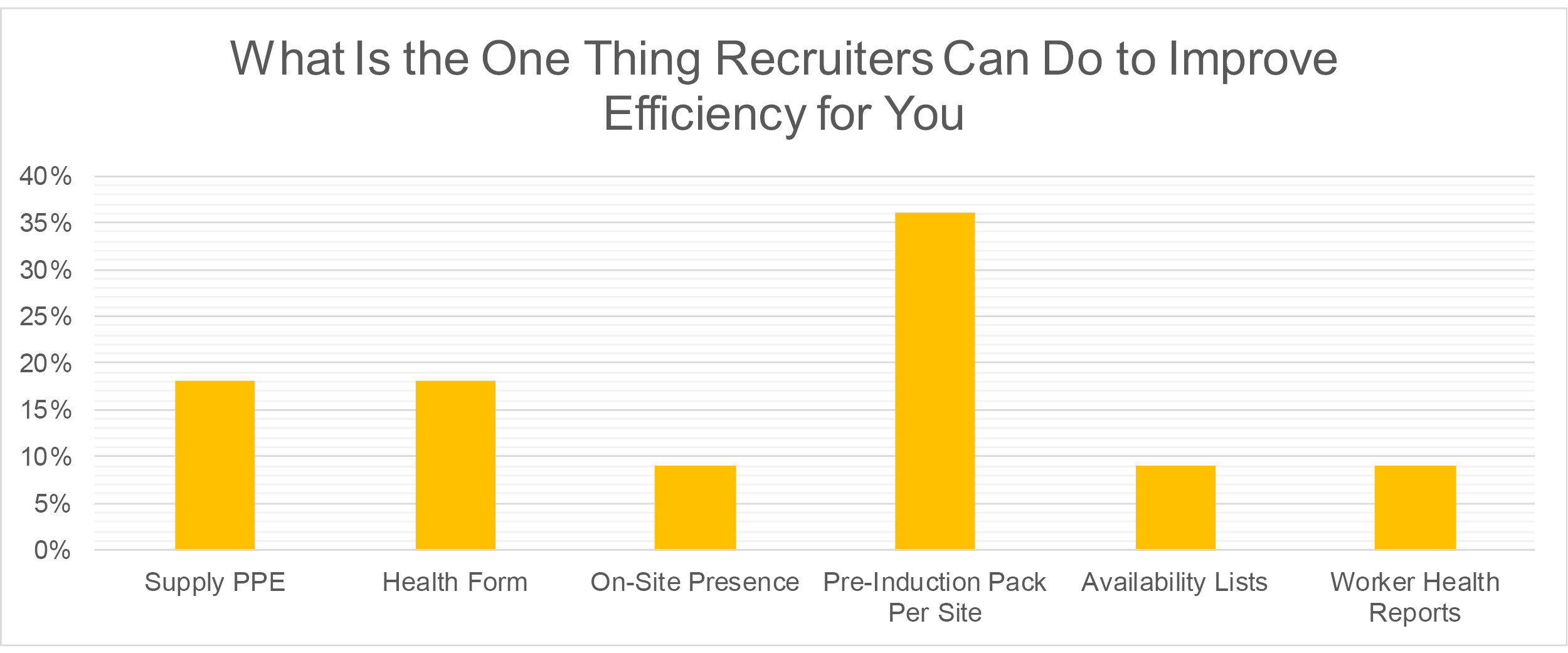 Thorn Baker Construction_What Is the One Thing Recruiters Can Do to Improve Efficiency for You