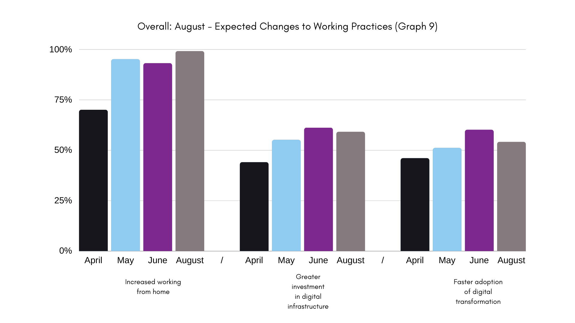graph august covid report