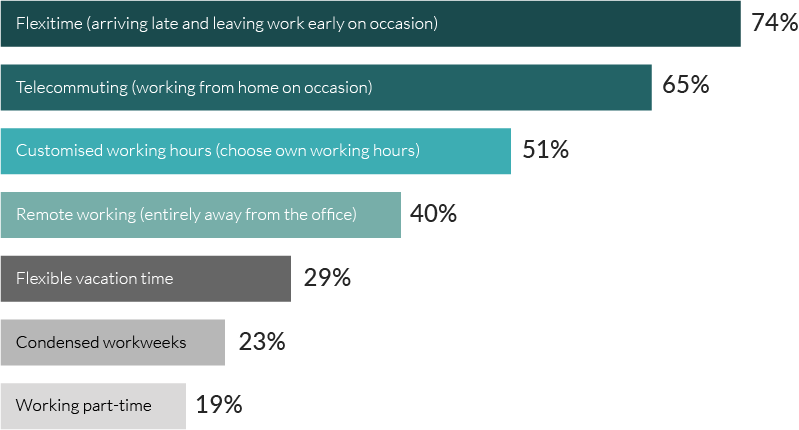 Which flexible working options are the most important or appeal most to you?