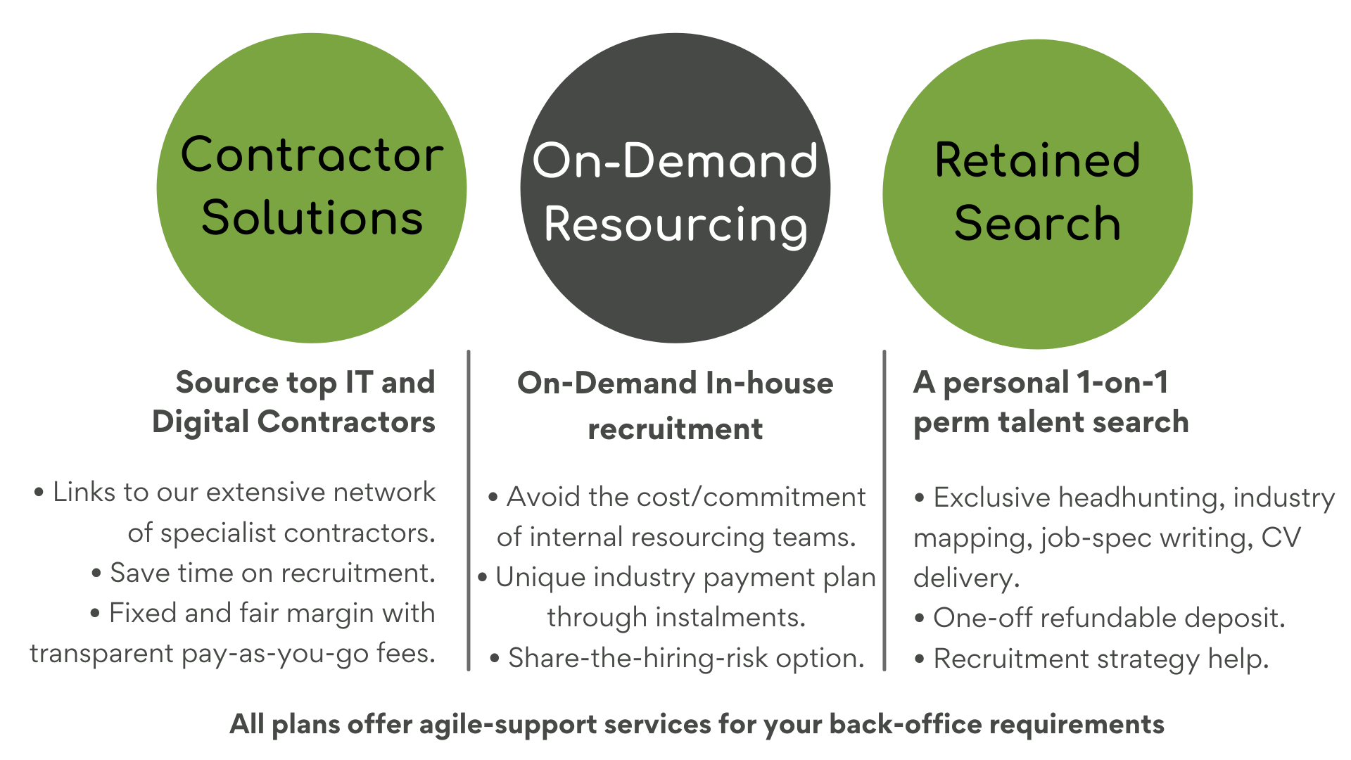 Contractor Solutions, On-Demand Resourcing and Retained Search explained.  Contractor Solutions: Source top IT and Digital Contractors. It involves:  • Links to our extensive network of specialist contractors. • Save time on recruitment. • Fixed and fair margin with transparent pay-as-you-go fees.  On-Demand Resourcing: On-Demand In-house recruitment:  • Avoid the cost/commitment of internal resourcing teams. • Unique industry payment plan through instalments. • Share-the-hiring-risk option.  Retained Search: A personal 1-on-1 perm talent search:  • Exclusive headhunting, industry mapping, job-spec writing, CV delivery. • One-off refundable deposit. • Recruitment strategy help.  All plans offer agile-support services for your back-office requirements.