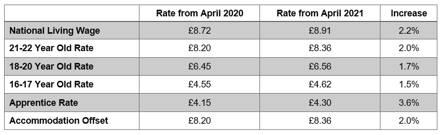 NMW and Living Wage 2021