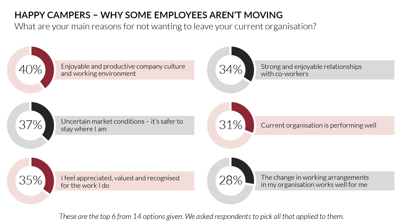 Happy Campers - Why some employees aren't moving