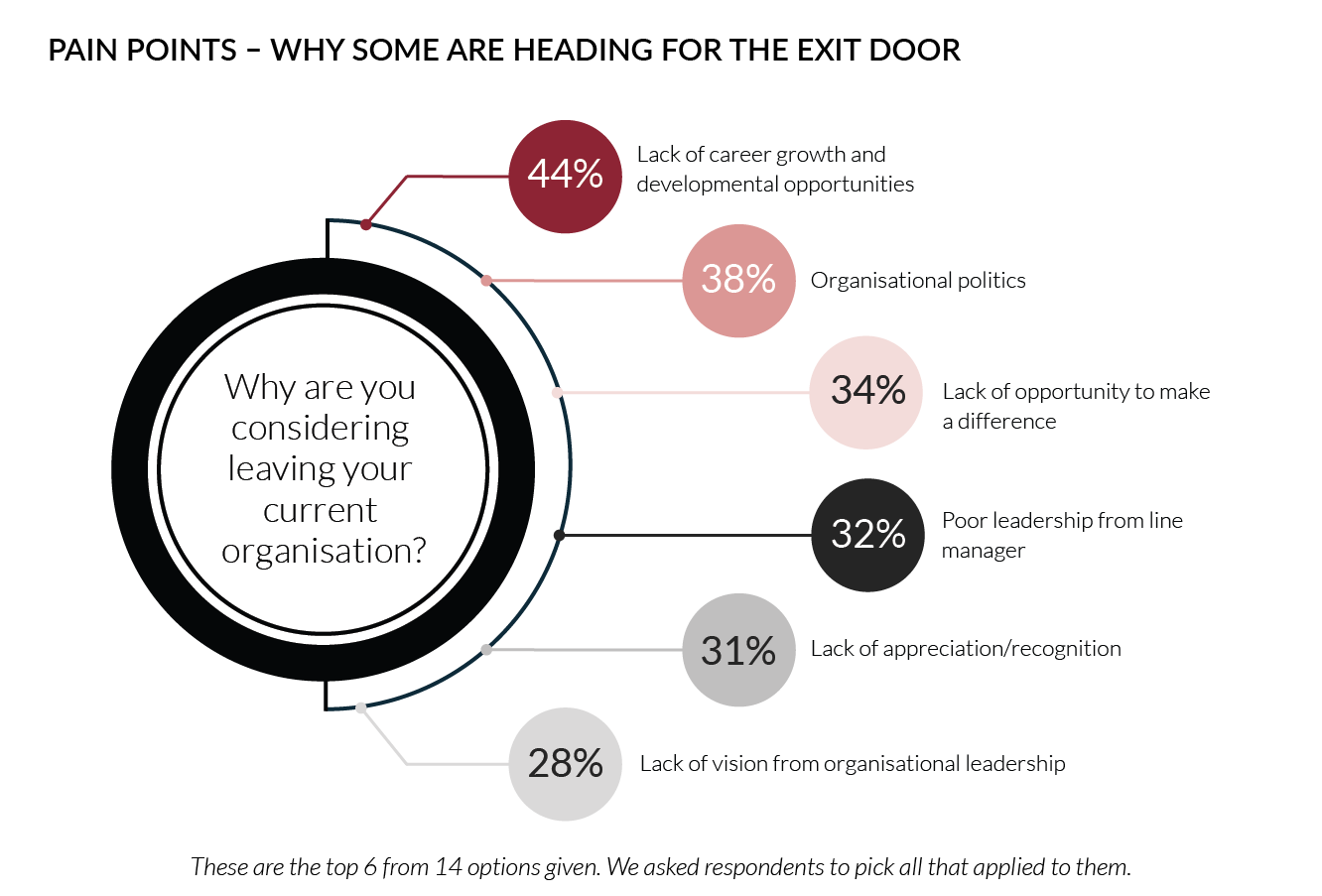 Pain points - Why some are heading for the exit door