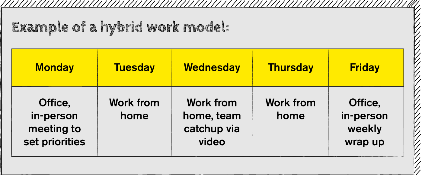 Example of a hybrid work model